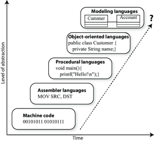 level of abstraction graph